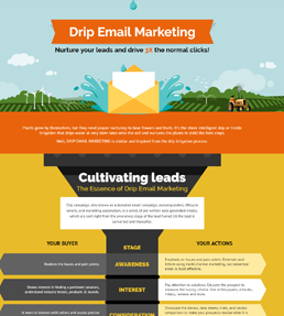 Drip Email Marketing - Infographic