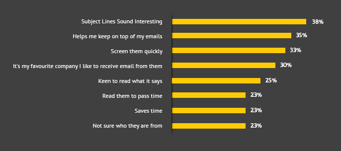What motivates people to read emails on mobile devices